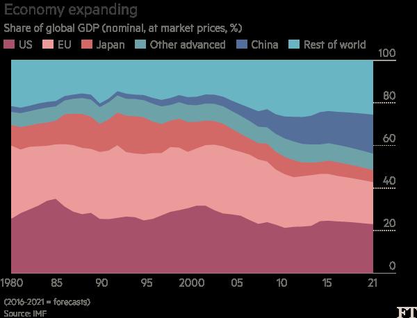 Chart: data for Martin Wolf column