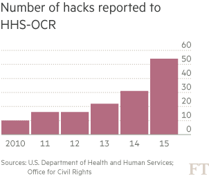 Number of hacks reported to HHS-OCR