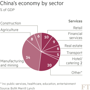 Chart: China economy by sector