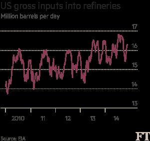 US gross inputs into refineries