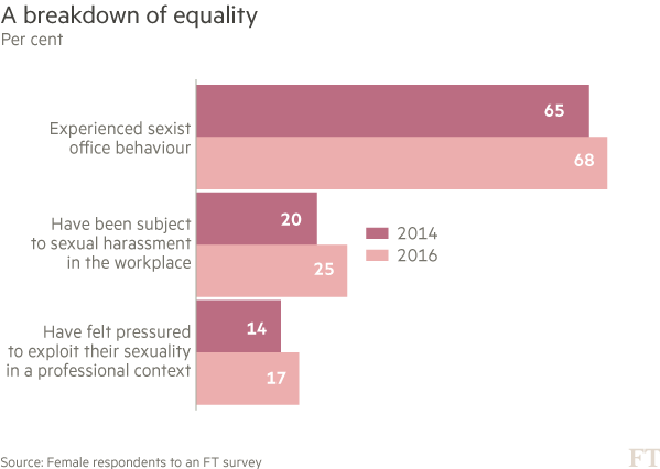 Chart: A breakdown of equality