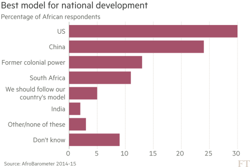 Chinese investment in Africa: Beijing's testing ground