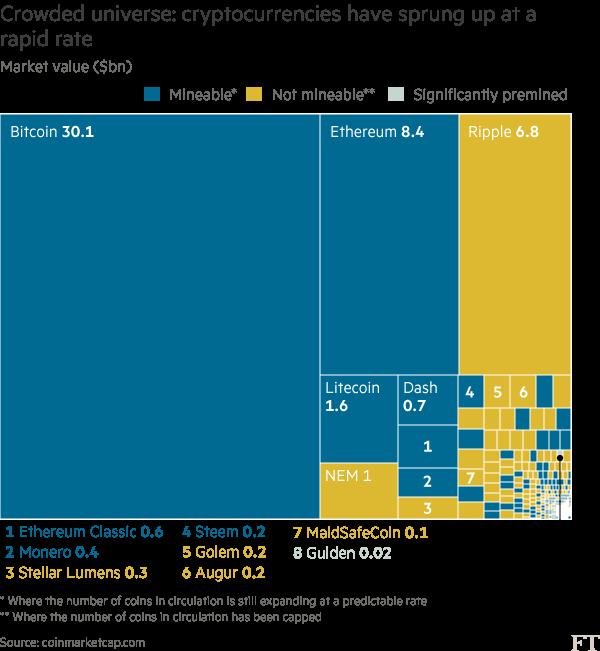 Chart: Cryptocurrencies