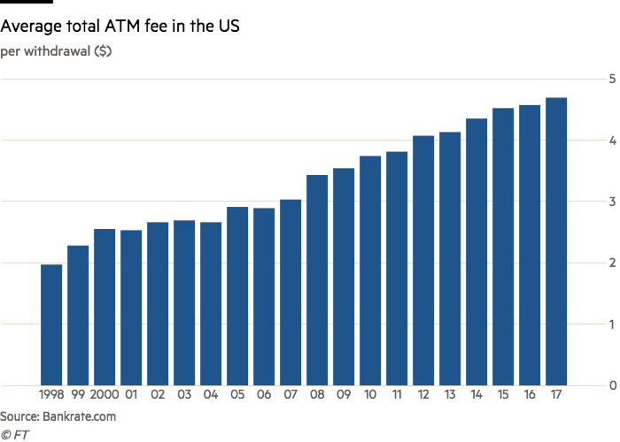 US banks squeeze record ATM fees from customers | Financial Times