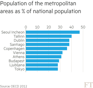 Chart: Population of the metropolitan areas as % of national population