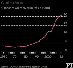 Chart: White rhino in Africa