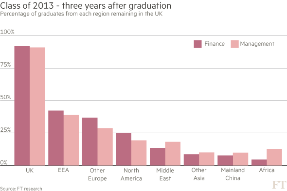 Graduate students remaining in the uk