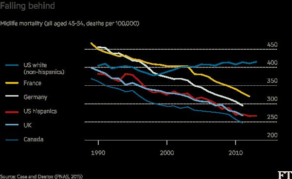 Chart: Martin Wolf column data