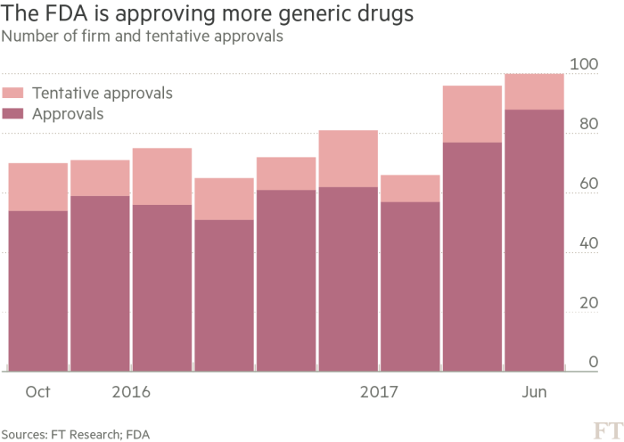 Generic drugmakers feel pinch as prices crumble | Financial