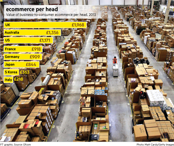 Ecommerce groups rush to deliver the goods | Financial Times