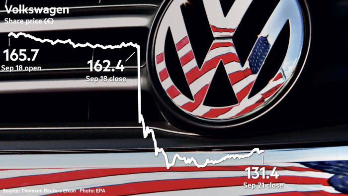 Vw Emission Test Cheating Rocks Europe S Carmakers Financial Times