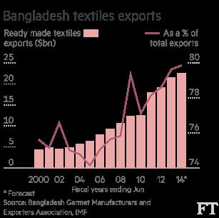 Bangladesh: A dangerous rivalry | Financial Times