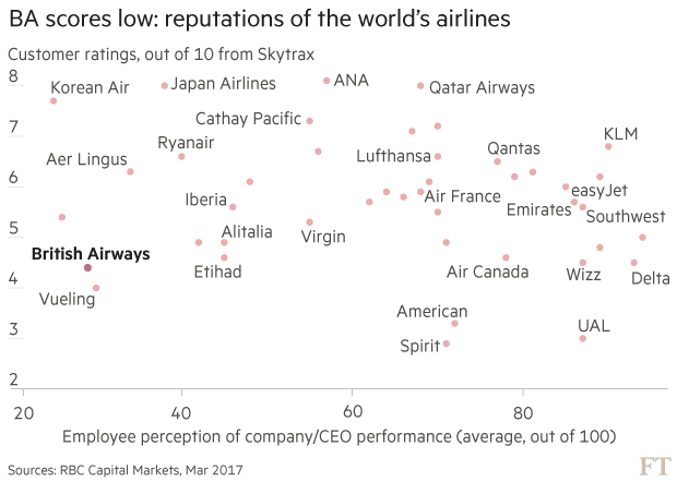 BA's reputation on line as cost cuts questioned | Financial Times