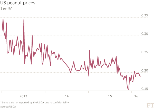 Chart: US peanut prices