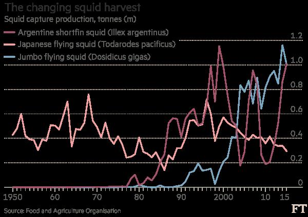 A Bigger Catch China S Fishing Fleet Hunts New Ocean Targets Financial Times