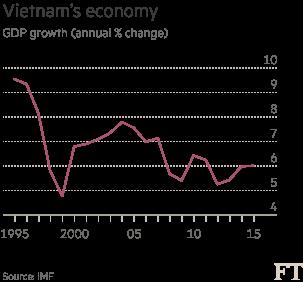 Chart: Vietnam GDP growth