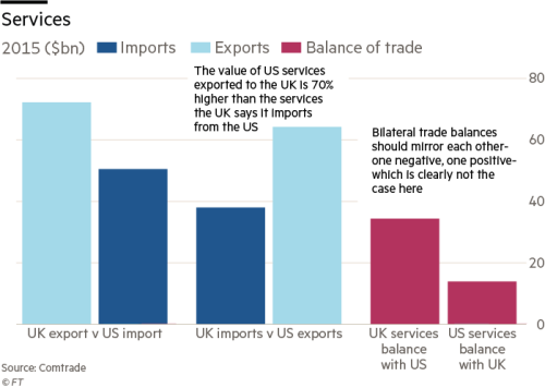 UK and US report trade surplus with each other | Financial Times