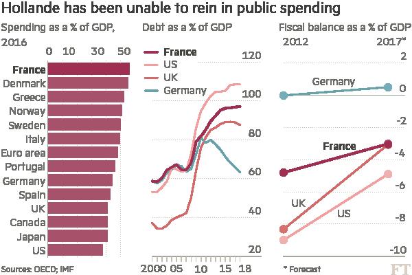 Hollande has been unable to rein in public spending
