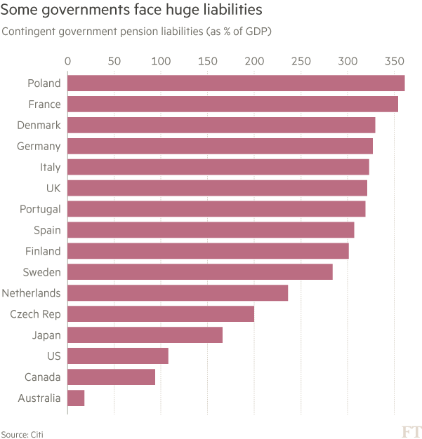 Pensions Contingent government pension liabilities chart