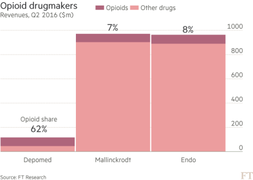 Drugmakers hooked on $10bn opioid habit | Financial Times