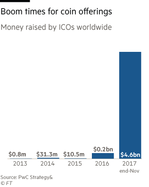 Money raised by ICOs worldwide