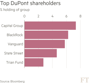 DuPont spin off starts with dividend vow | Financial Times