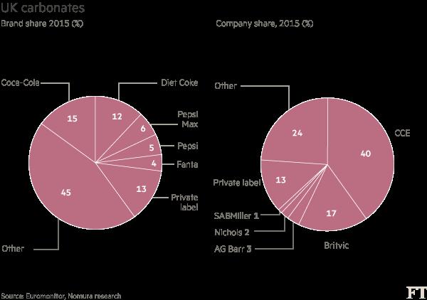 Soft drinks groups digest UK sugar tax | Financial Times