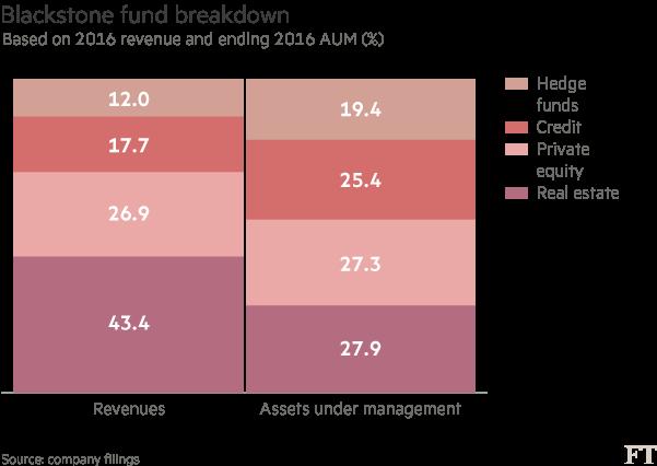 Blackstone's struggle to win over investors | Financial Times