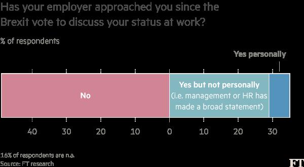 Brexit survey chart