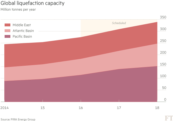 Chart - Global liquefaction capacity