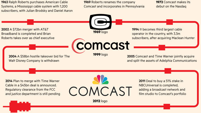 Comcast: Broadband battleground | Financial Times