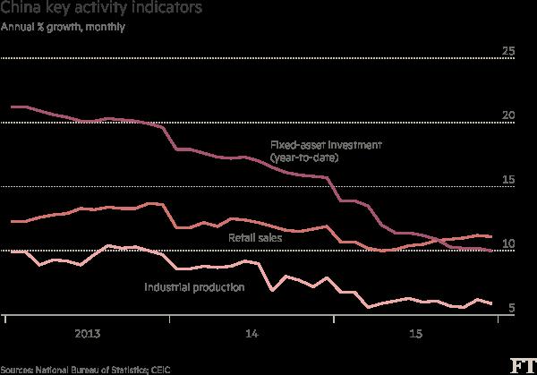 Chart: China key activity indicators