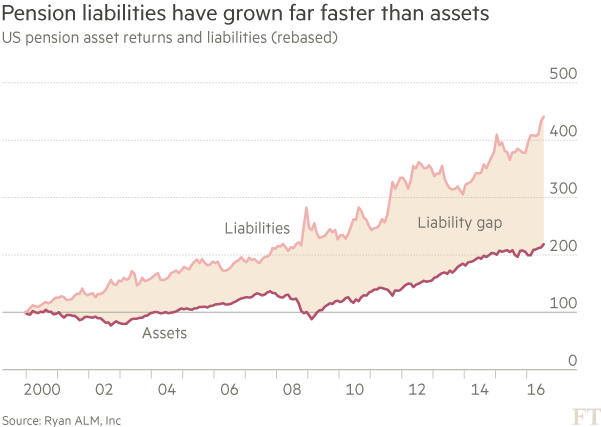 Pensions US pension asset returns and liabilities chart