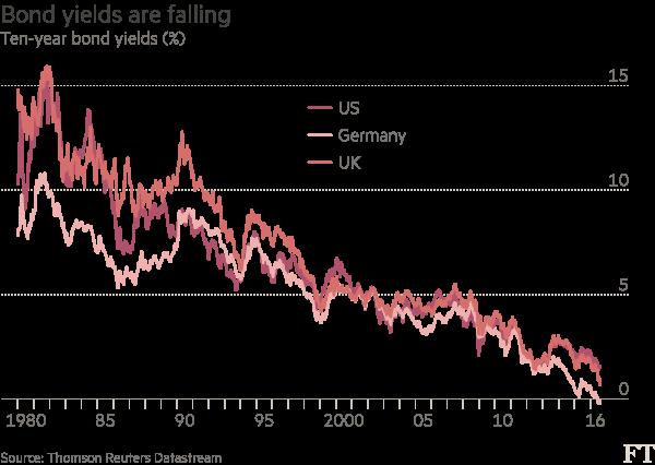 Pensions Ten year bond yields chart