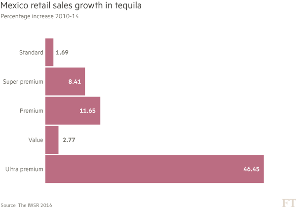 Chart - Mexico: retail sales growth of tequila