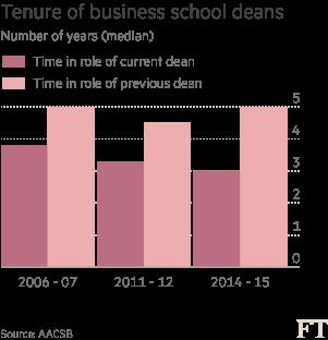 Tenure of business school deans