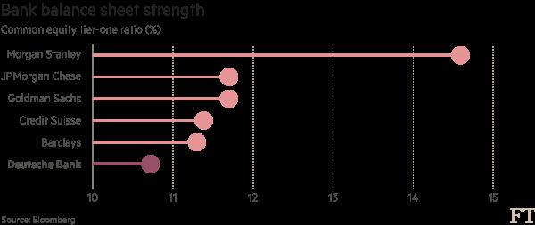 Chart: Deutsche Bank data