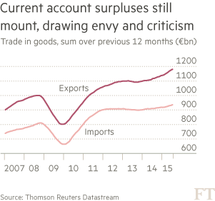 chart: Current account surpluses still mount, drawing envy and criticism