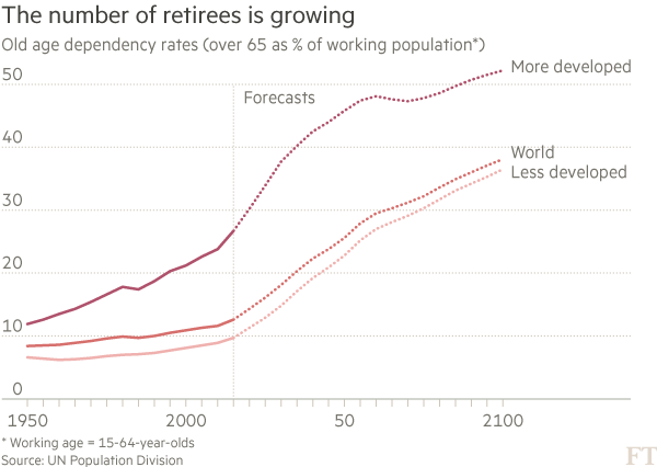 Pensions Old age dependency rates chart