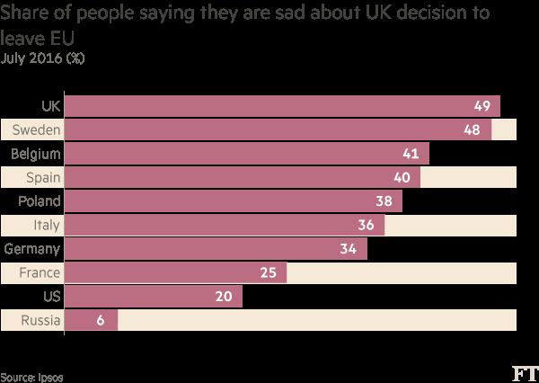 Chart: Brexit survey