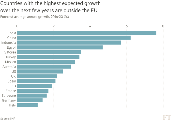 Chart: Brexit data