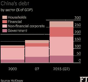 China's-debt-chart