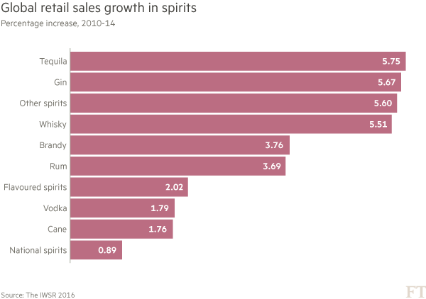 Chart: Growth in retail sales of spirits