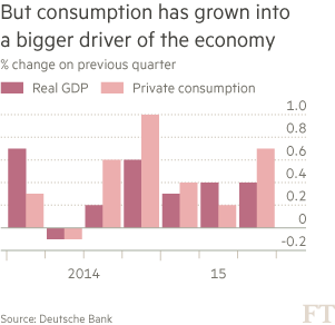 chart: But consumption has grown into a bigger driver of the economy