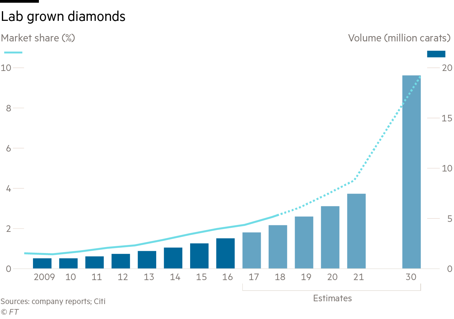 Chart showing the increase in market share and volume of lab grown diamonds