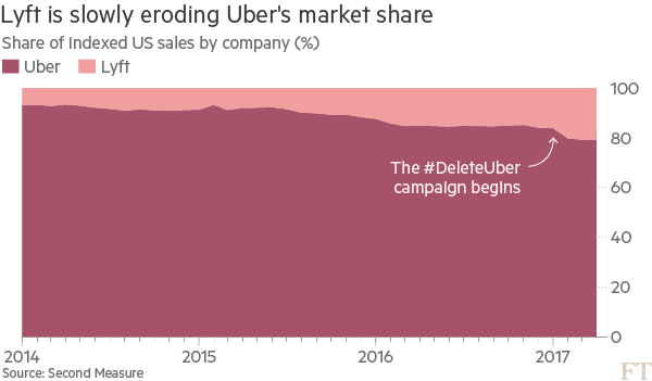 Can Uber ever make money? | Financial Times