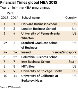 MBA table