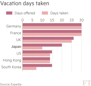 Chart: Vacation days taken