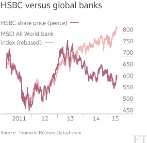 HSBC: Shrink and simplify | Financial Times