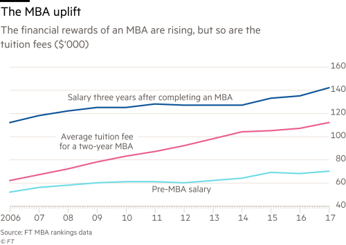 An MBA is still a great boost for salaries | Financial Times